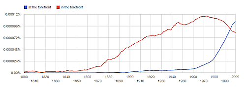 Ngram view of phrases